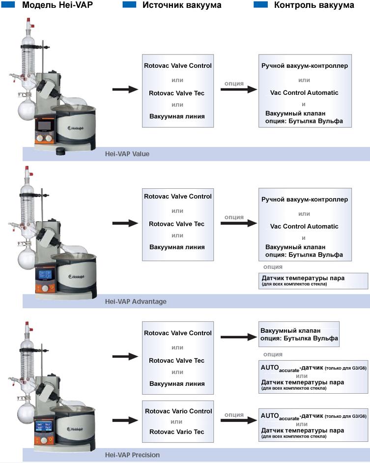 Конфигурация ротационных испарителей Heidolph серии Hei-VAP - Value/Advanage/Precision