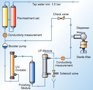 SG Wasser Basic TWF UV plus